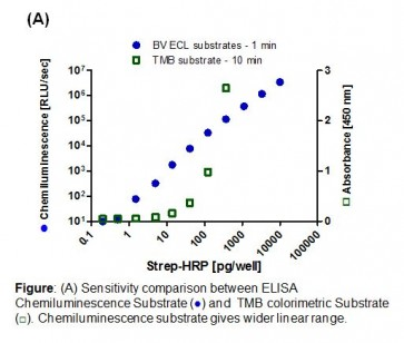 SuperBrite™ ELISA HRP Chemiluminescence Substrate Kit