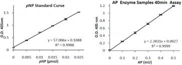 Acid Phosphatase Activity Colorimetric Assay Kit