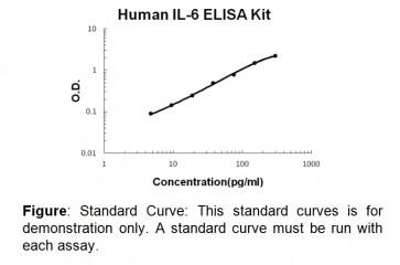 IL-6 (human) ELISA Kit
