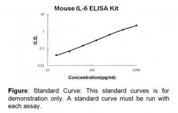 IL-6 (mouse) ELISA Kit