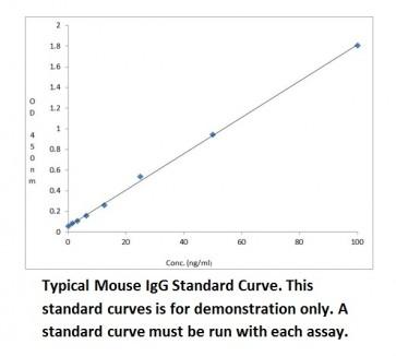 Mouse IgG Quantification ELISA Kit