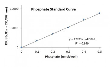 PicoProbe™ Phosphate Fluorometric Assay Kit