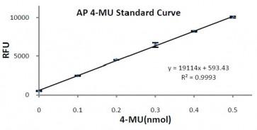 Acid Phosphatase Activity Fluorometric Assay Kit