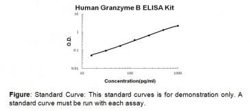 Granzyme B (human) ELISA Kit