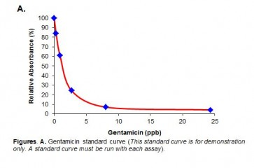 Gentamicin (serum/urine) ELISA Kit