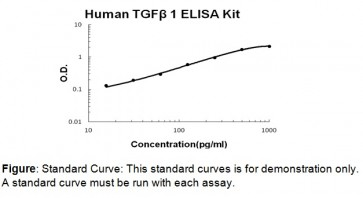 TGF-beta1 (human) ELISA Kit