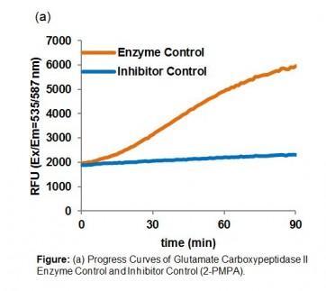 Glutamate Carboxypeptidase II Inhibitor Screening Kit (Fluorometric)