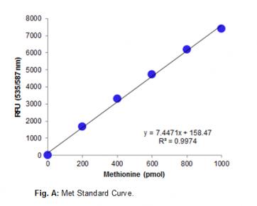 Methionine Assay Kit (Fluorometric)