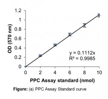 Phosphoenolpyruvate Carboxylase Activity Assay Kit (Colorimetric)