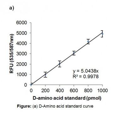 Total D-Amino Acid Assay Kit (Fluorometric)