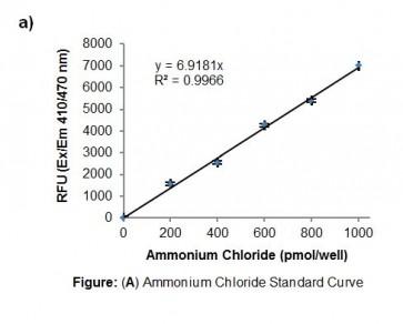 Cytidine Deaminase Activity Assay Kit (Fluorometric)