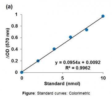 PPDK (Pyruvate, phosphate dikinase) Activity Assay Kit (Fluorometric/Colorimetric)