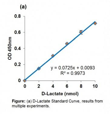 Glyoxalase II Activity Kit (Colorimetric)