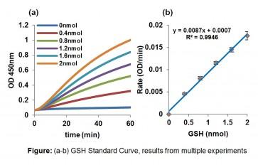 Reduced Glutathione (GSH) Assay Kit (Colorimetric)