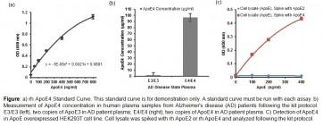 Apolipoprotein E4/Pan-ApoE (human) ELISA Kit