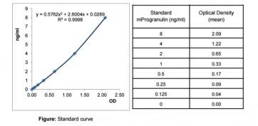 Progranulin (mouse) ELISA Kit