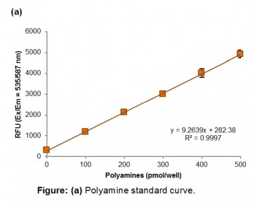 Total Polyamine Assay Kit (Fluorometric)