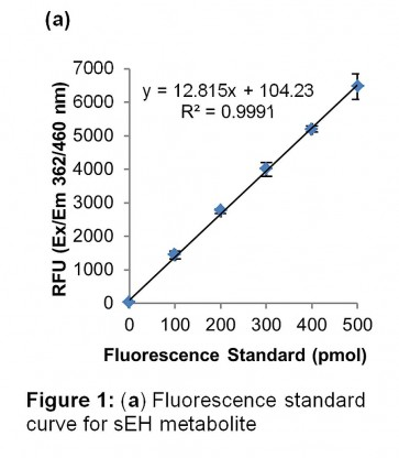 Soluble Epoxide Hydrolase Activity Assay Kit (Fluorometric)