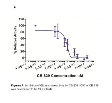 Glutaminase (GLS1) Inhibitor Screening Kit (Fluorometric)