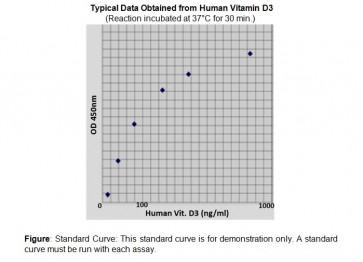 Vitamin D3 (human) ELISA kit