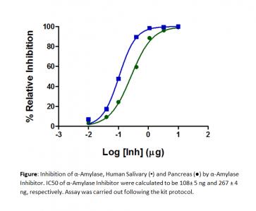 α-Amylase Inhibitor Screening Kit