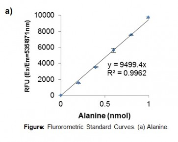 Non-Alcoholic Fatty Liver Disease (NAFLD) Detection Kit