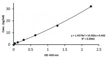 Nampt (Visfatin/PBEF) (mouse/rat) Serum ELISA Kit