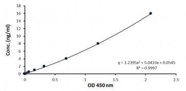 Nampt (Visfatin/PBEF) (human) Intracellular ELISA Kit