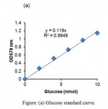 Glucose Isomerase Activity Assay Kit (Colorimetric)