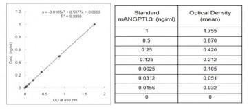 ANGPTL3 (mouse/rat) Serum ELISA Kit
