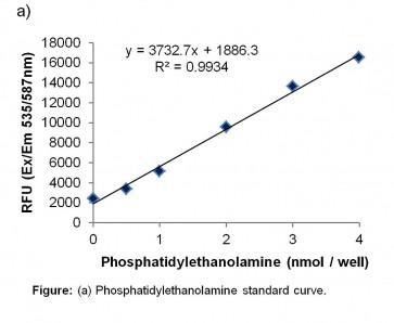 Phosphatidylethanolamine Assay Kit (Fluorometric)