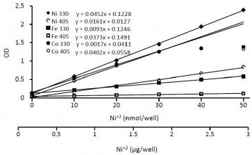 Nickel Colorimetric Assay Kit