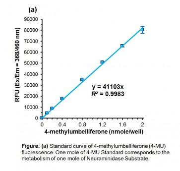 Influenza Neuraminidase Inhibitor Susceptibility Assay Kit