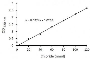 Chloride Colorimetric Assay Kit
