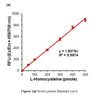 Homocysteine Assay Kit (Fluorometric)