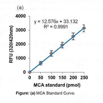 Endothelin Converting Enzyme 1 Activity Assay Kit (Fluorometric)