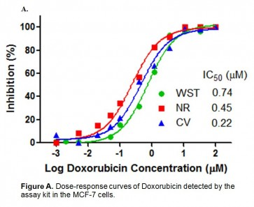 WST-NR-CV Combined Cytotoxicity Assay Kit