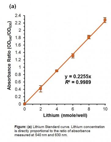 Lithium Assay Kit (Colorimetric)