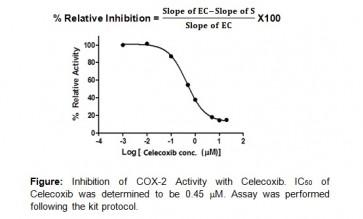 COX-2 Inhibitor Screening Kit (Fluorometric)