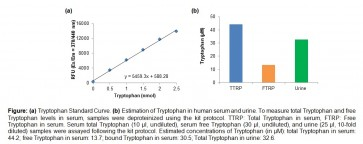 Tryptophan Assay Kit (Fluorometric)