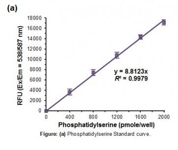 Phosphatidylserine Assay Kit (Fluorometric)