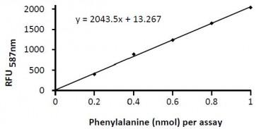 Phenylalanine Fluorometric Assay Kit