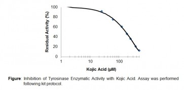 Tyrosinase Inhibitor Screening Kit (Colorimetric)