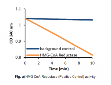 HMG-CoA Reductase Activity/Inhibitor Screening Kit (Colorimetric)