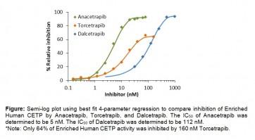 CETP Inhibitor Screening Kit (Fluorometric) II