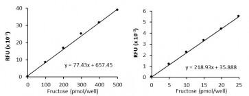 PicoProbe™ Fructose Fluorometric Assay Kit
