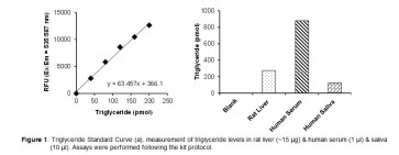 PicoProbe™ Triglyceride (TG) Fluorometric Assay Kit