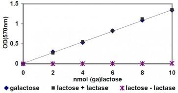 Galactose and Lactose Colorimetric/Fluorometric Assay Kit