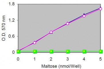 Maltose and Glucose Colorimetric/Fluorometric Assay Kit