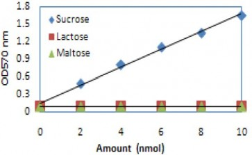 Sucrose Colorimetric/Fluorometric Assay Kit